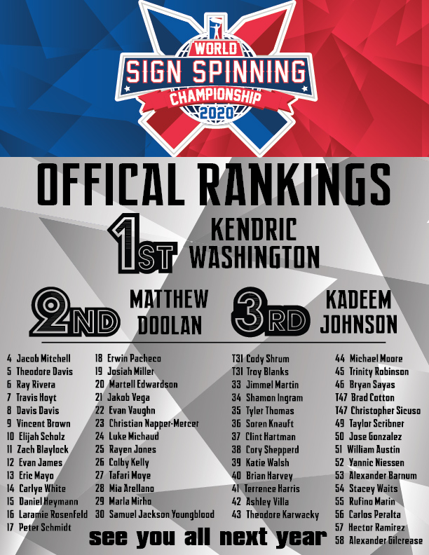 2020 World Sign Spinning Championship Rankings