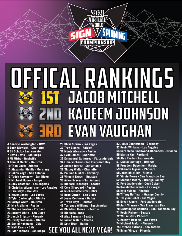 Rankings for World Sign Spinning Championship 2021